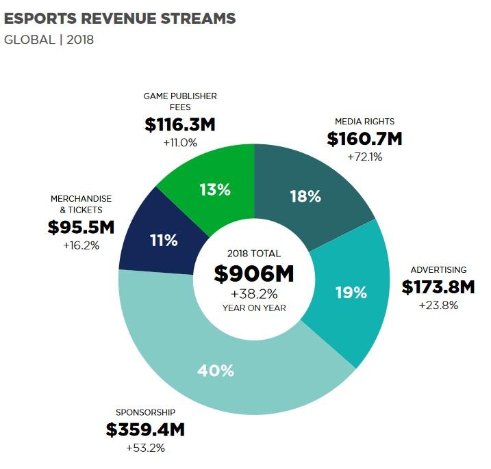 ingresos esports por stream