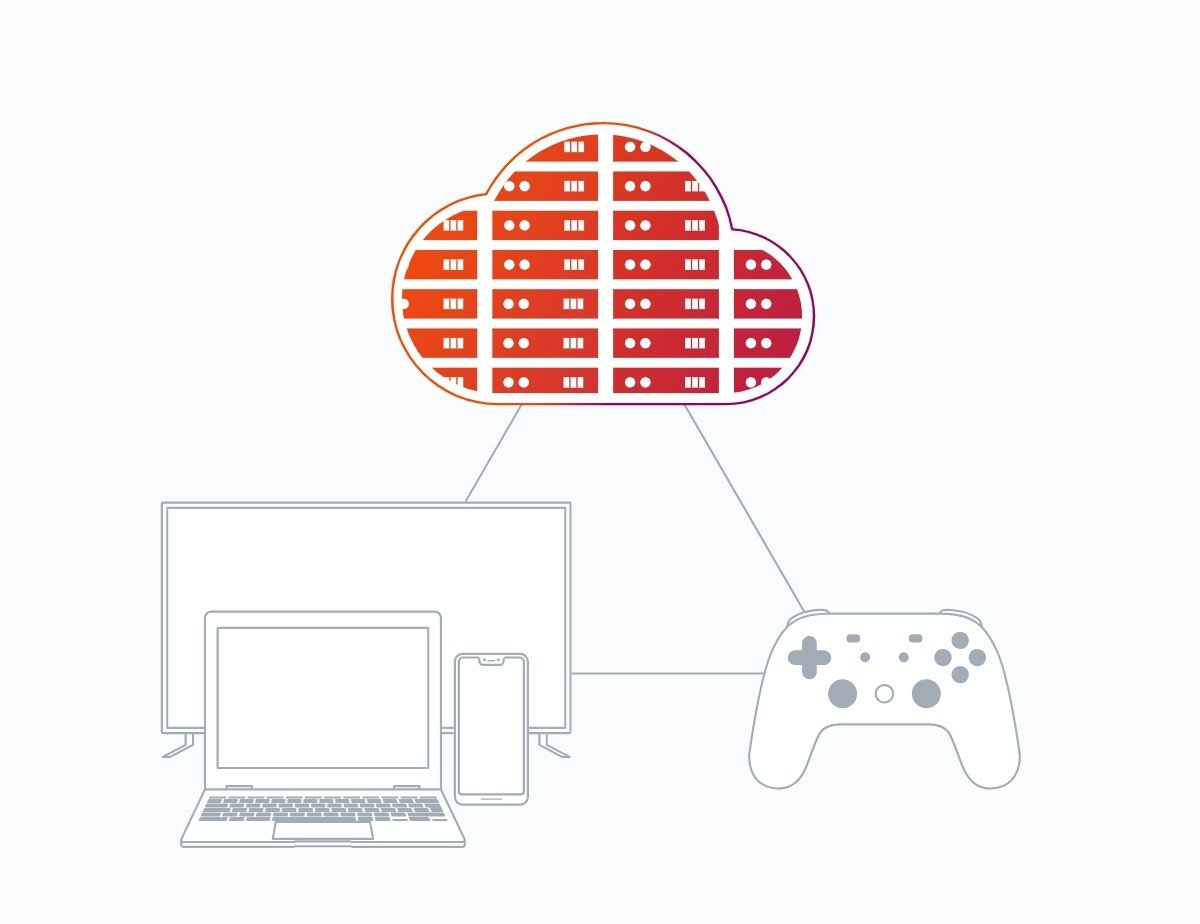 Con los juegos en la nube, el videojuego se ejecuta en un servidor remoto. El usuario sólo necesita una conexión a Internet y una pantalla.