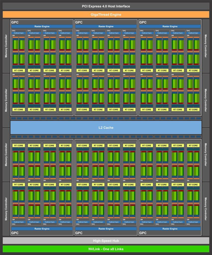 Esta imagen tiene un atributo alt vacío;  su nombre de archivo es NVIDIA-Ampere-GA104-GPU-Block-Diagram-852x1024.jpg